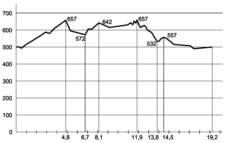 Profil du 19 km