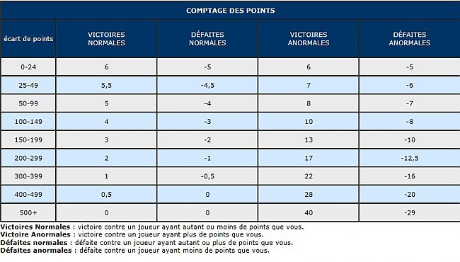 Calcul des points fftt club tennis de table etoile for Table de calcul