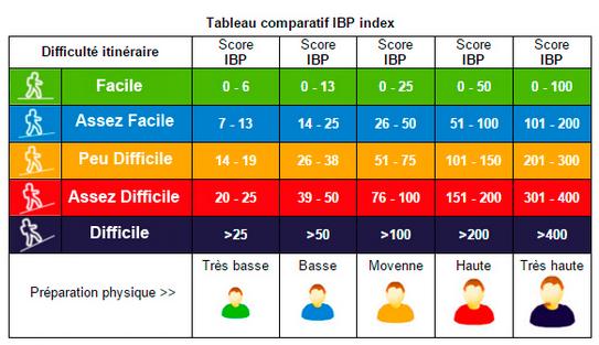 Indice IBP