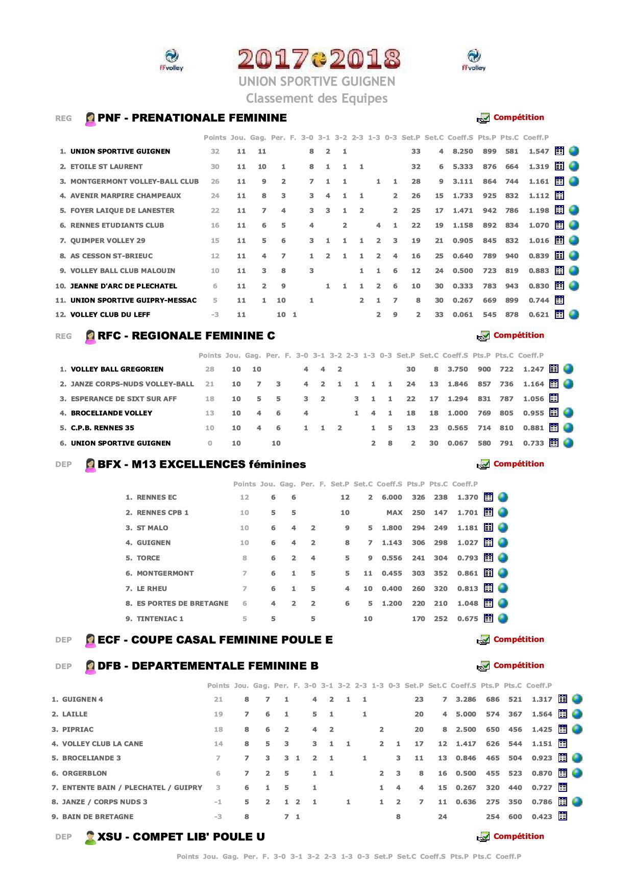 FFVB - Classements des Equipes1.jpg