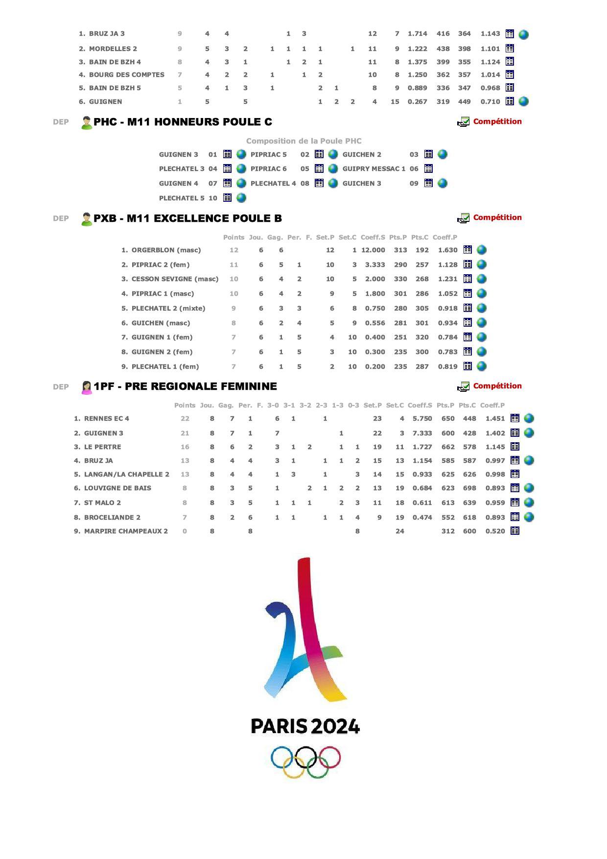 FFVB - Classements des Equipes2.jpg