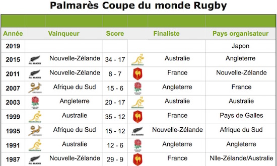 Coupe du monde club rugby rcps rugby club du pays de sommieres clubeo - Calendrier coupe d angleterre ...