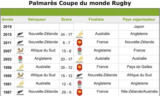 Coupe du monde club rugby rcps rugby club du pays de sommieres clubeo - Palmares coupe du monde des clubs ...