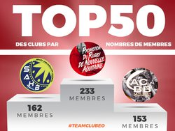 TOP50 sites clubeo avec le plus de membres