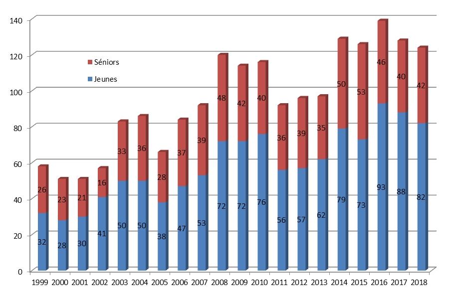298b0642f1b24 Depuis le regroupement des clubs de VALDIVIENNE et CIVAUX au début de  l année sportive 1998-1999